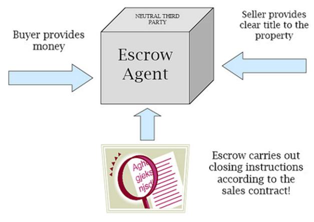 Escrow-Process-Flow
